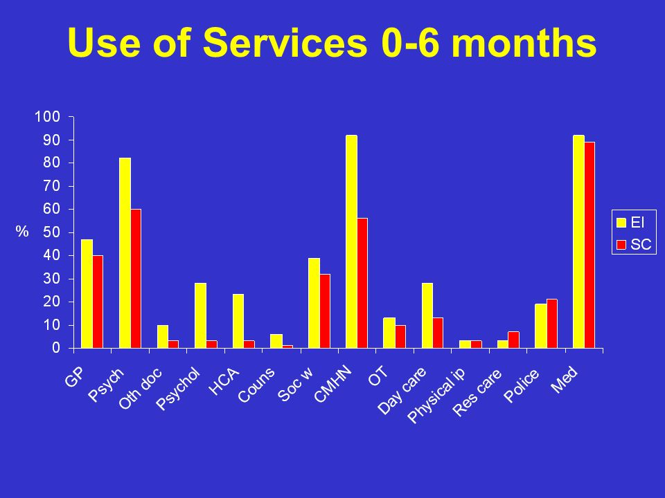 Use of Services 0-6 months