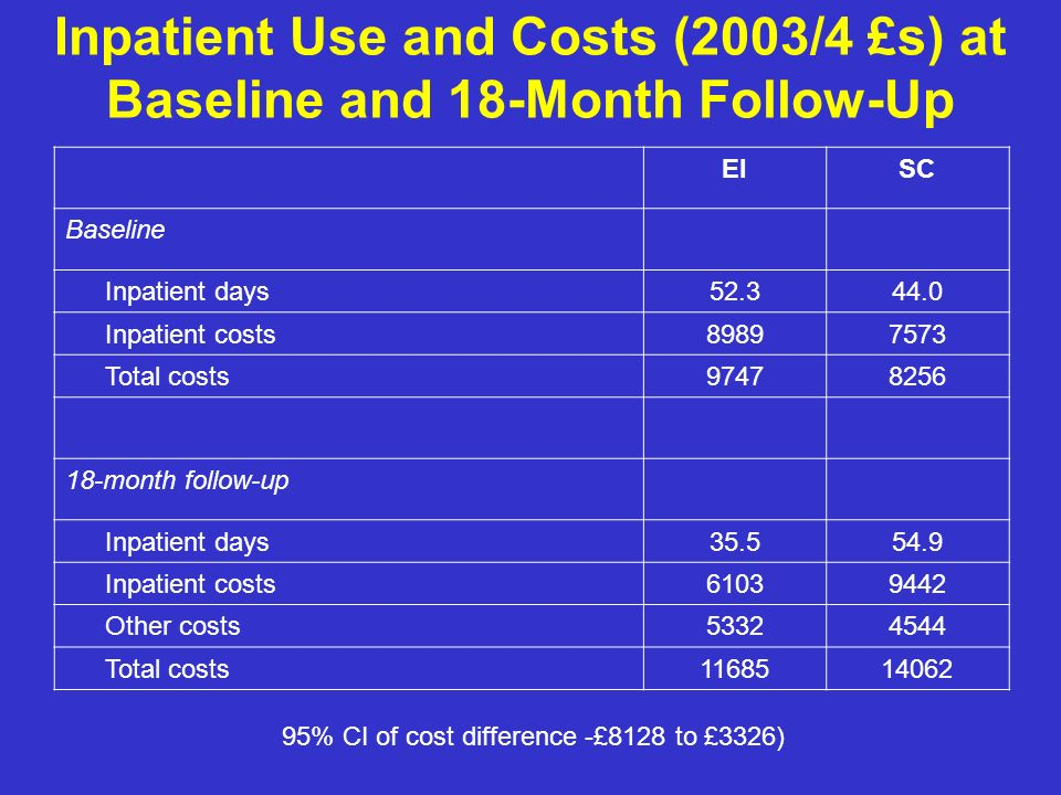 Inpatient Use and Costs (2003/4 £s) at Baseline and 18-Month Follow-Up