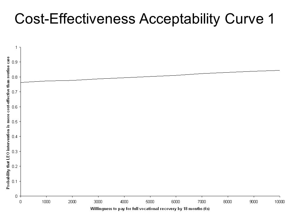 Cost-Effectiveness Acceptability Curve 1