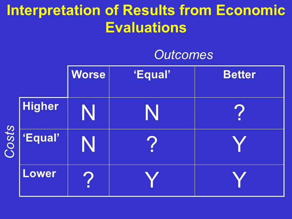 Interpretation of Results from Economic Evaluations