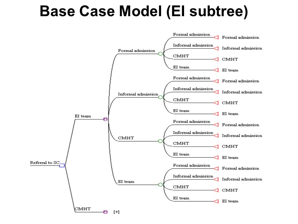 Base Case Model (EI subtree)