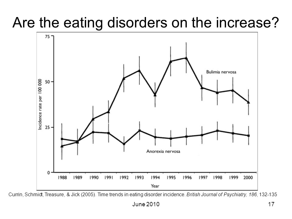 Are the eating disorders on the increase