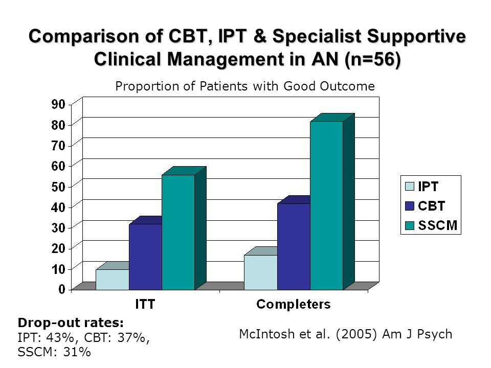 Comparison of CBT, IPT & Specialist Supportive Clinical Management in AN (n=56)