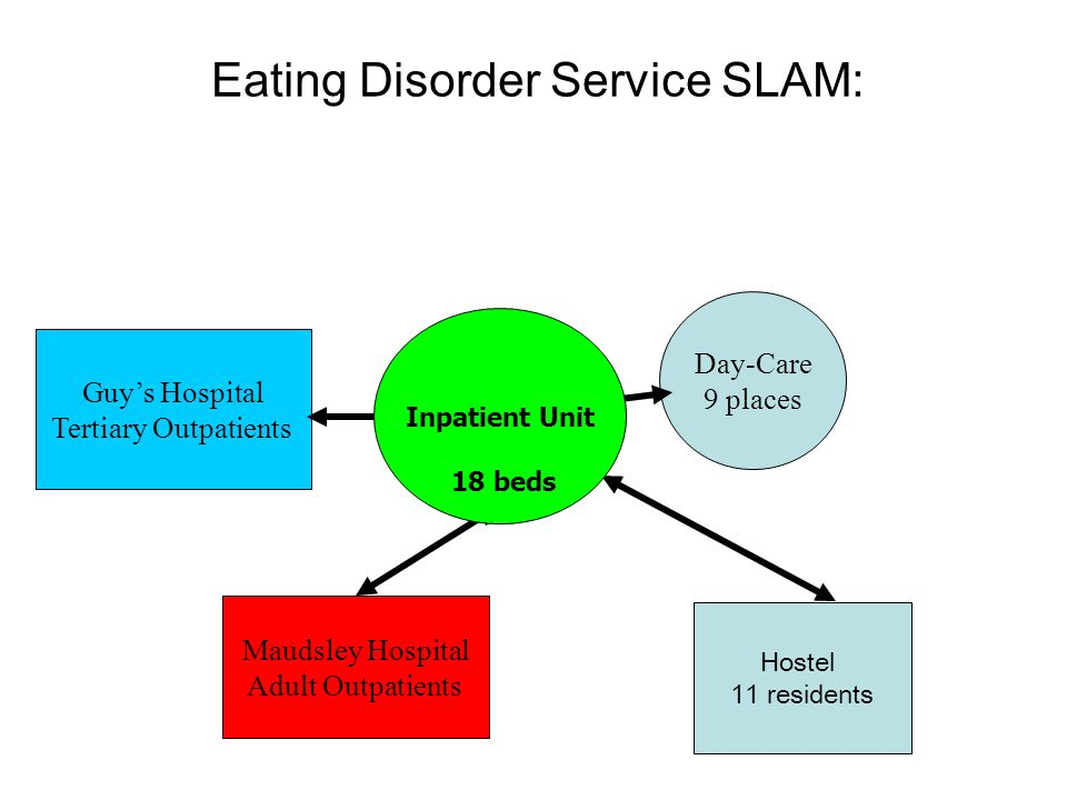 Eating Disorder Service SLAM: