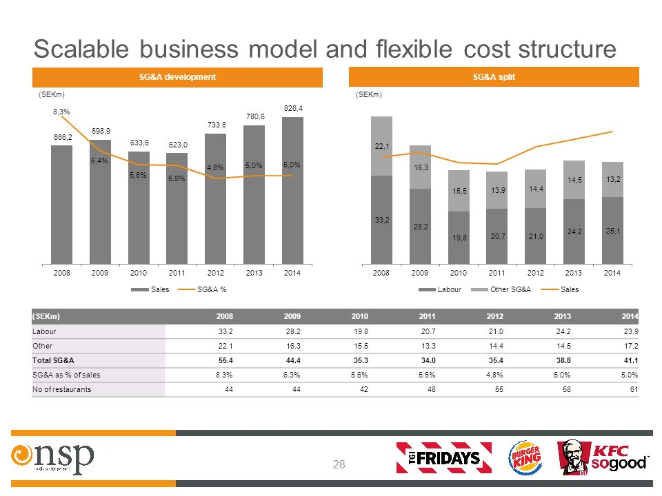 Nordic Service Partners Holding AB (publ) - ppt download  Cost Structure In Business Model