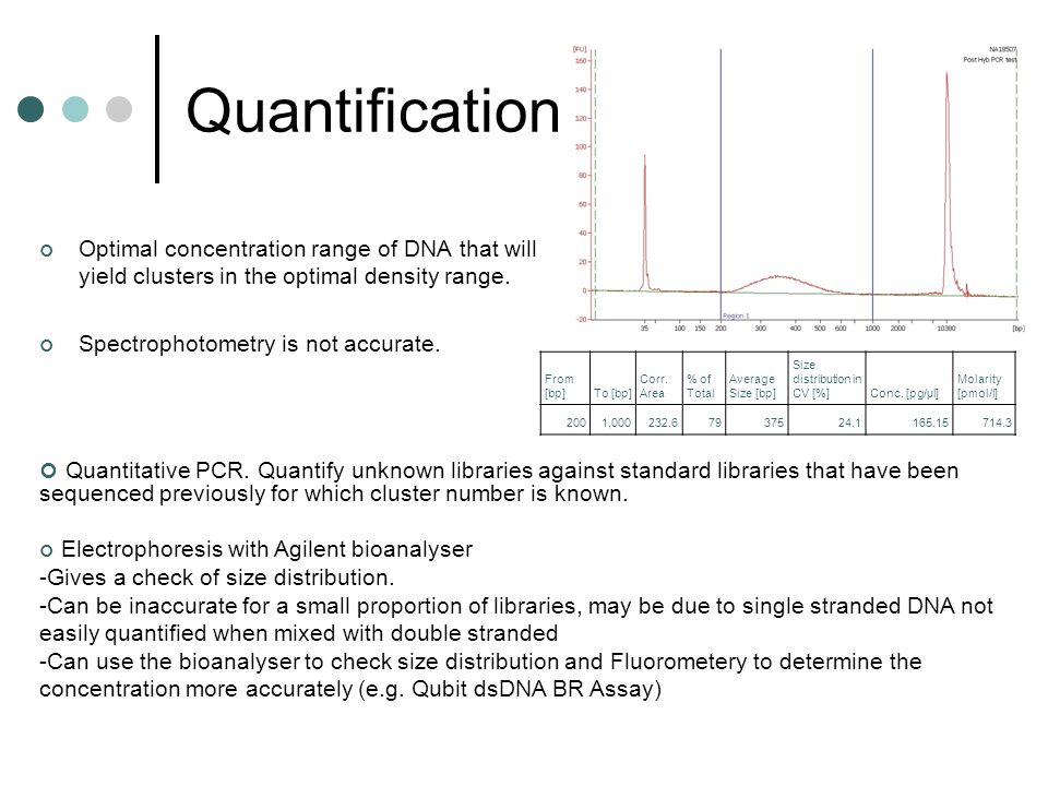 Quantification Optimal concentration range of DNA that will yield clusters in the optimal density range.
