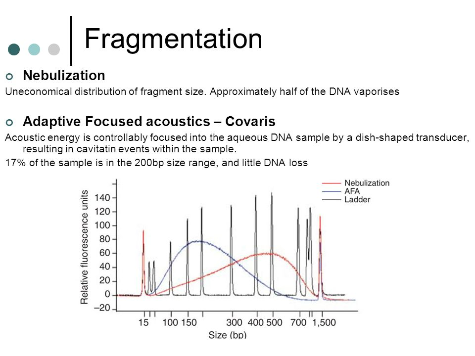 Fragmentation Nebulization Adaptive Focused acoustics – Covaris