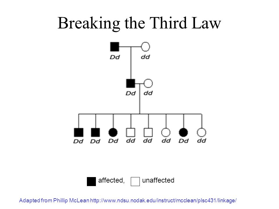 Breaking the Third Law A, B, O = blood group genes