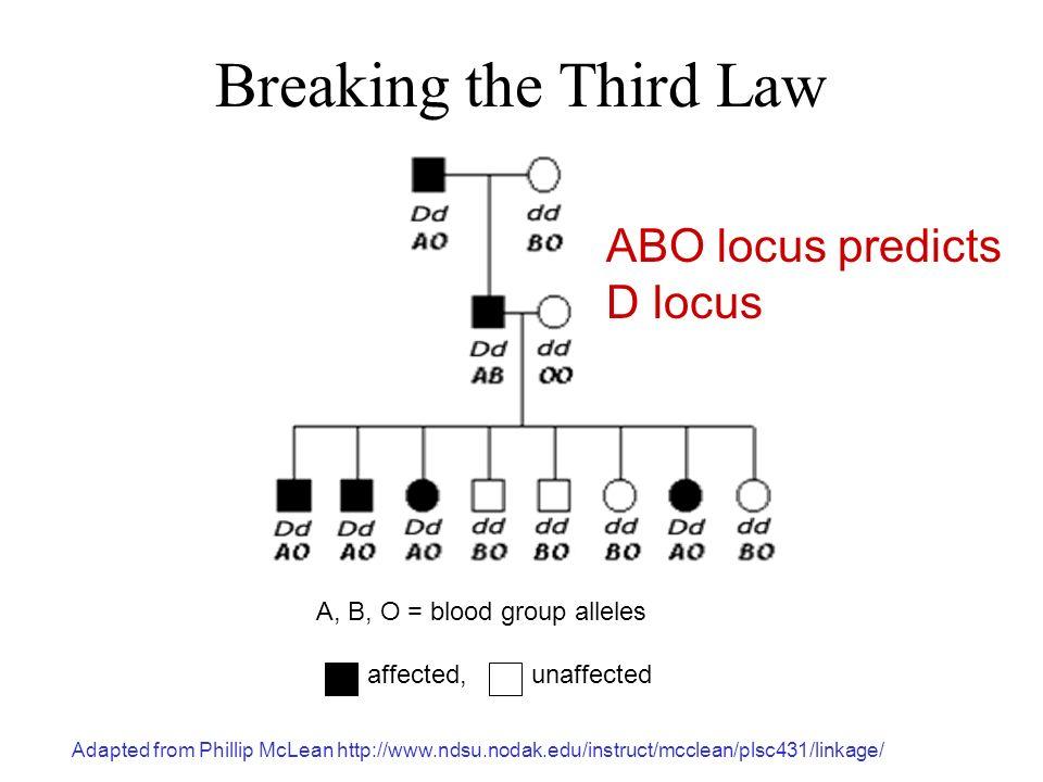 Breaking the Third Law ABO locus predicts D locus