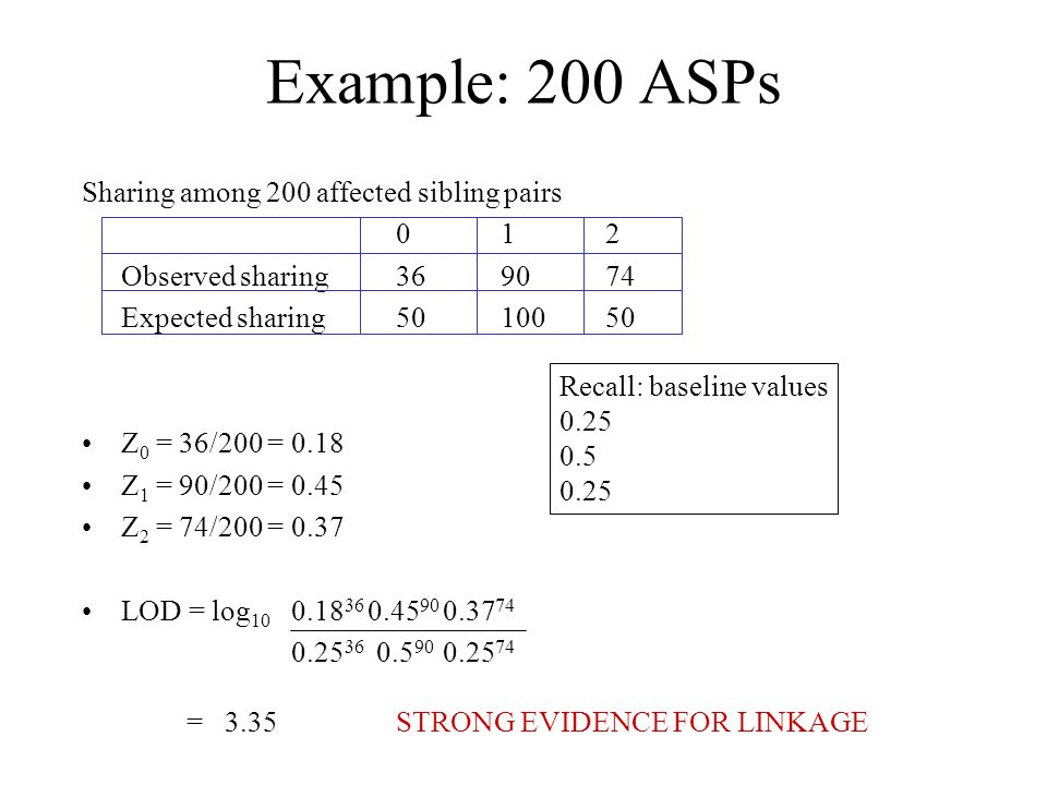 Example: 200 ASPs Sharing among 200 affected sibling pairs 0 1 2
