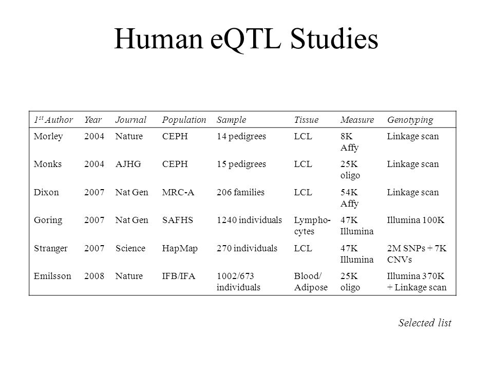 Human eQTL Studies Selected list 1st Author Year Journal Population