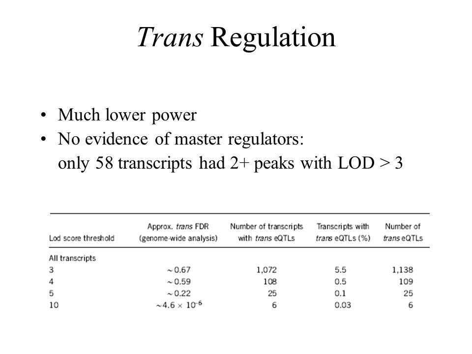 Trans Regulation Much lower power No evidence of master regulators: