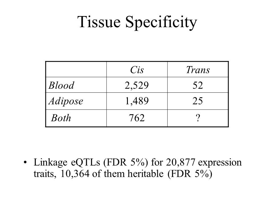 Tissue Specificity Cis Trans Blood 2,529 52 Adipose 1,489 25 Both 762