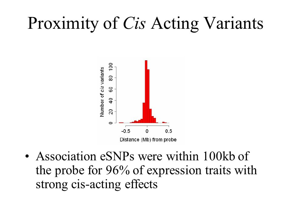 Proximity of Cis Acting Variants