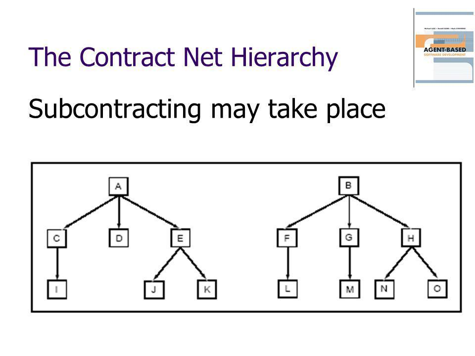 The Contract Net Hierarchy