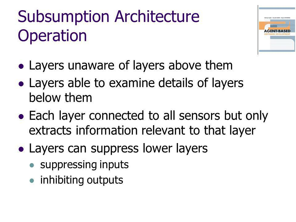 Subsumption Architecture Operation