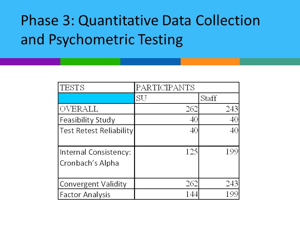 Phase 3: Quantitative Data Collection