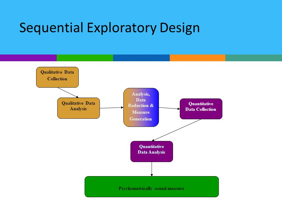 Sequential Exploratory Design