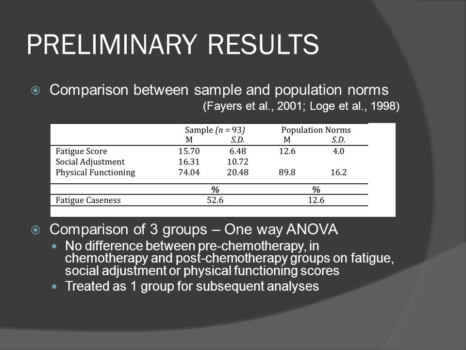 PRELIMINARY RESULTS Comparison between sample and population norms
