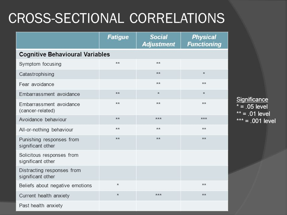 CROSS-SECTIONAL CORRELATIONS