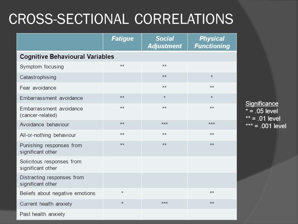 CROSS-SECTIONAL CORRELATIONS