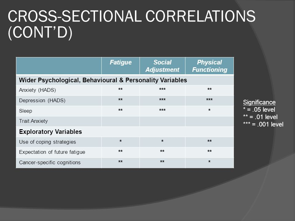 CROSS-SECTIONAL CORRELATIONS (CONT'D)