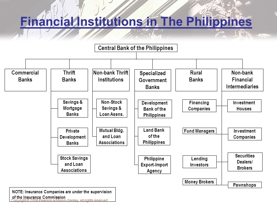 Banking System And I T Part I The Financial System An