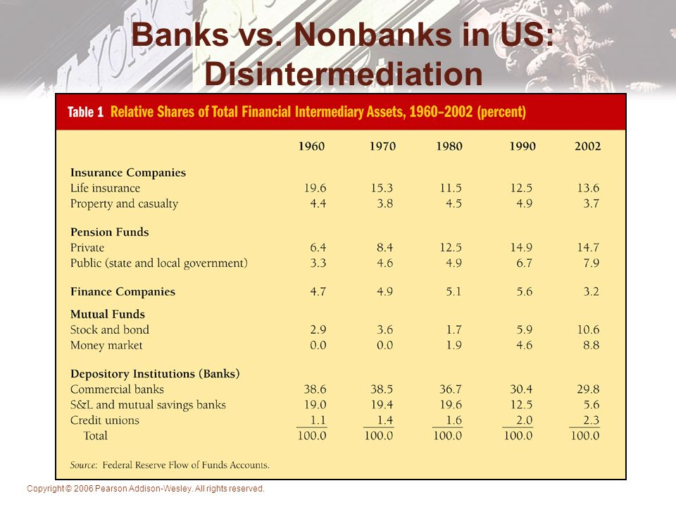 bank disintermediation Role of banks recedes in wake of crisis  companies that would once have financed themselves with bank loans are  disintermediation of banks also.