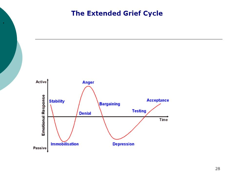 The Extended Grief Cycle