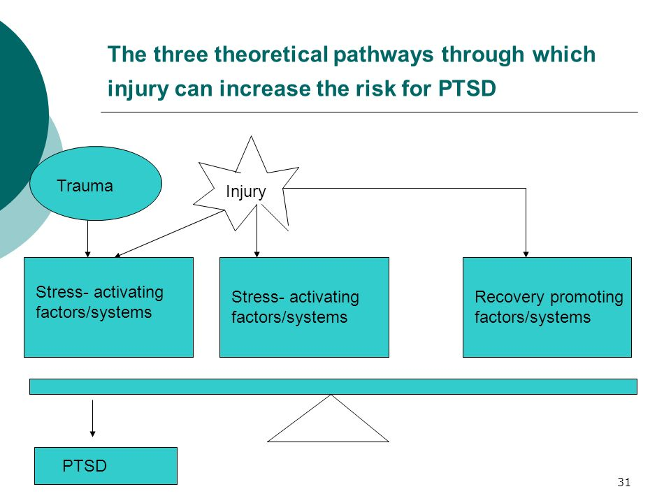 The three theoretical pathways through which injury can increase the risk for PTSD