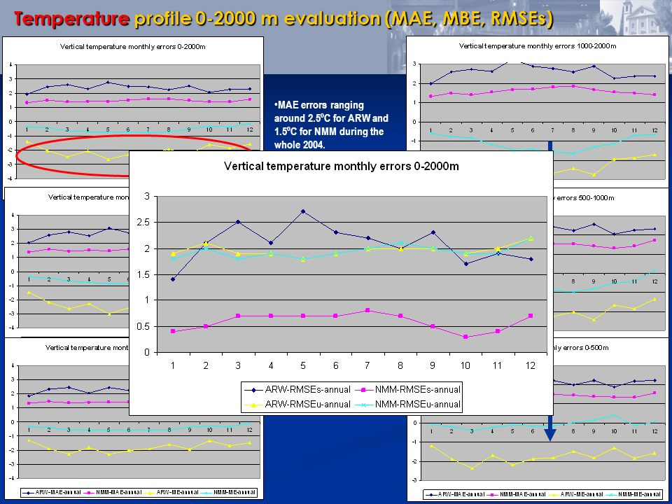 Temperature profile 0-2000 m evaluation (MAE, MBE, RMSEs)