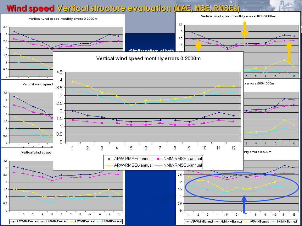 Wind speed Vertical structure evaluation (MAE, MBE, RMSEs)
