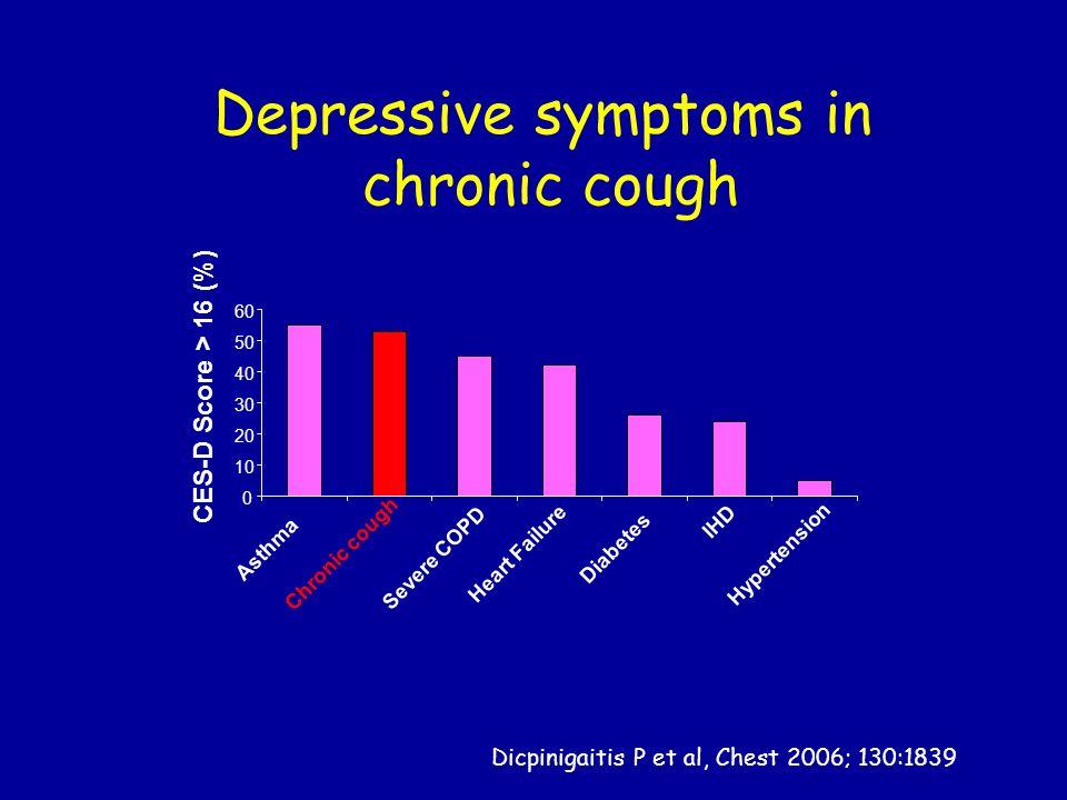 Depressive symptoms in