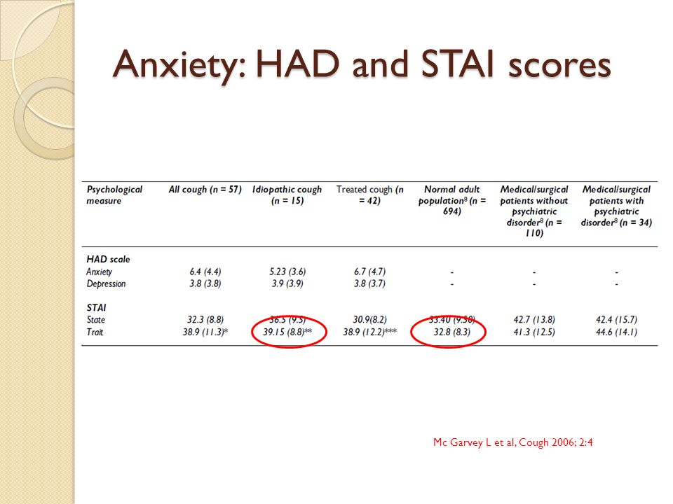 Anxiety: HAD and STAI scores