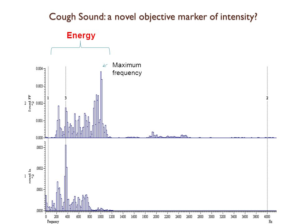 Cough Sound: a novel objective marker of intensity