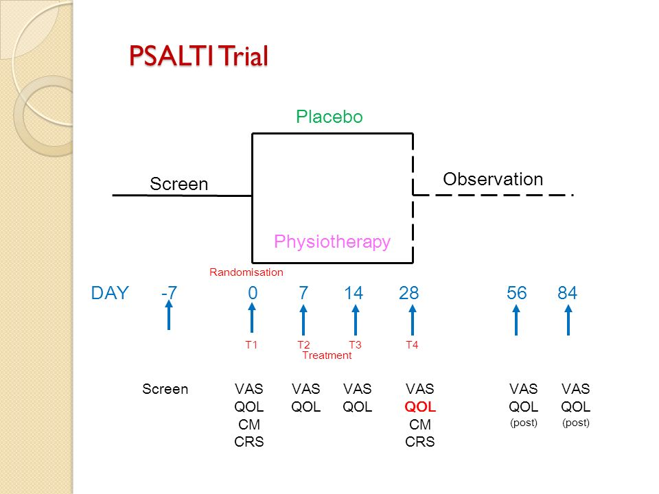 PSALTI Trial Placebo Observation Screen Physiotherapy