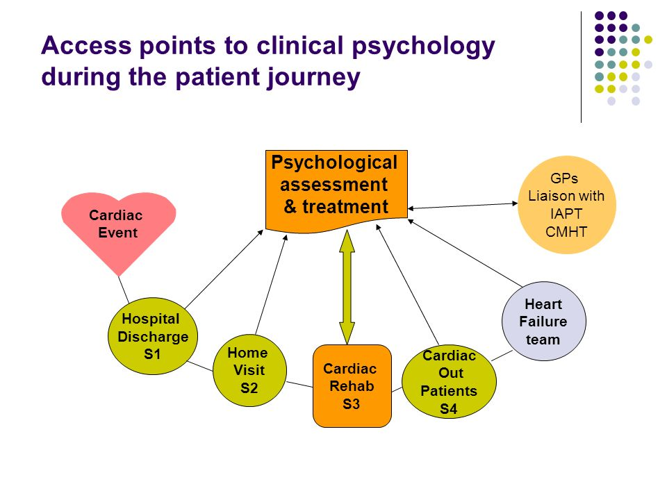 Access points to clinical psychology during the patient journey