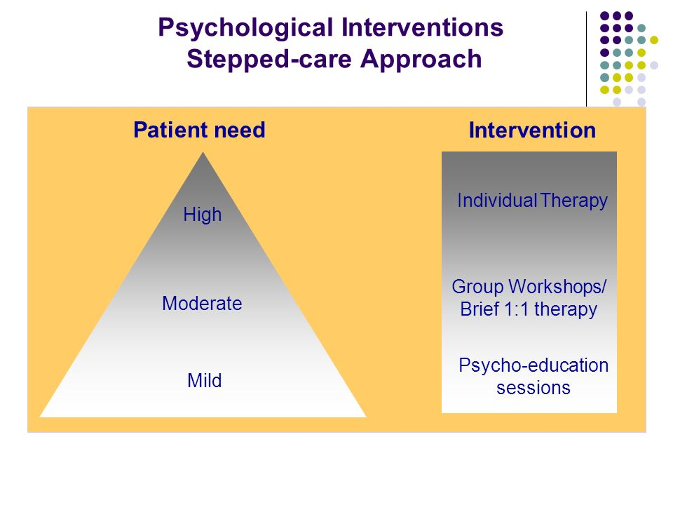 Psychological Interventions Stepped-care Approach