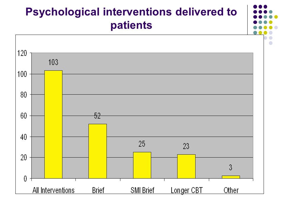 Psychological interventions delivered to patients