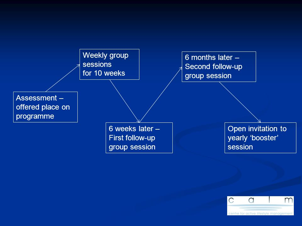 Weekly group sessionsfor 10 weeks. 6 months later – Second follow-up. group session. Assessment – offered place on programme.