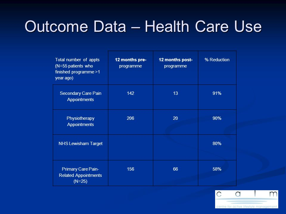 Outcome Data – Health Care Use