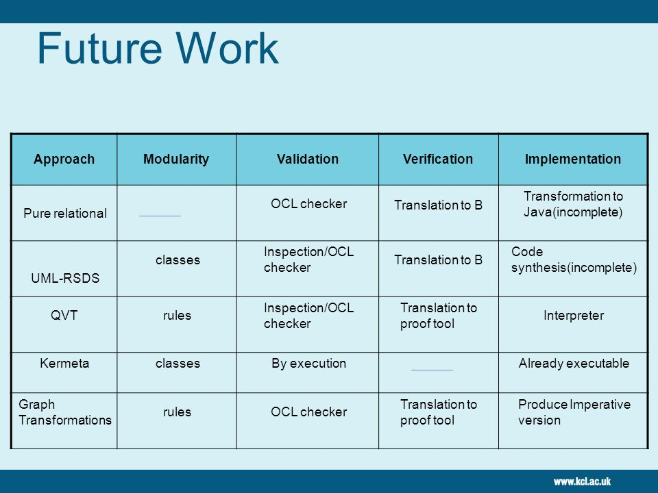 Future Work Approach Modularity Validation Verification Implementation
