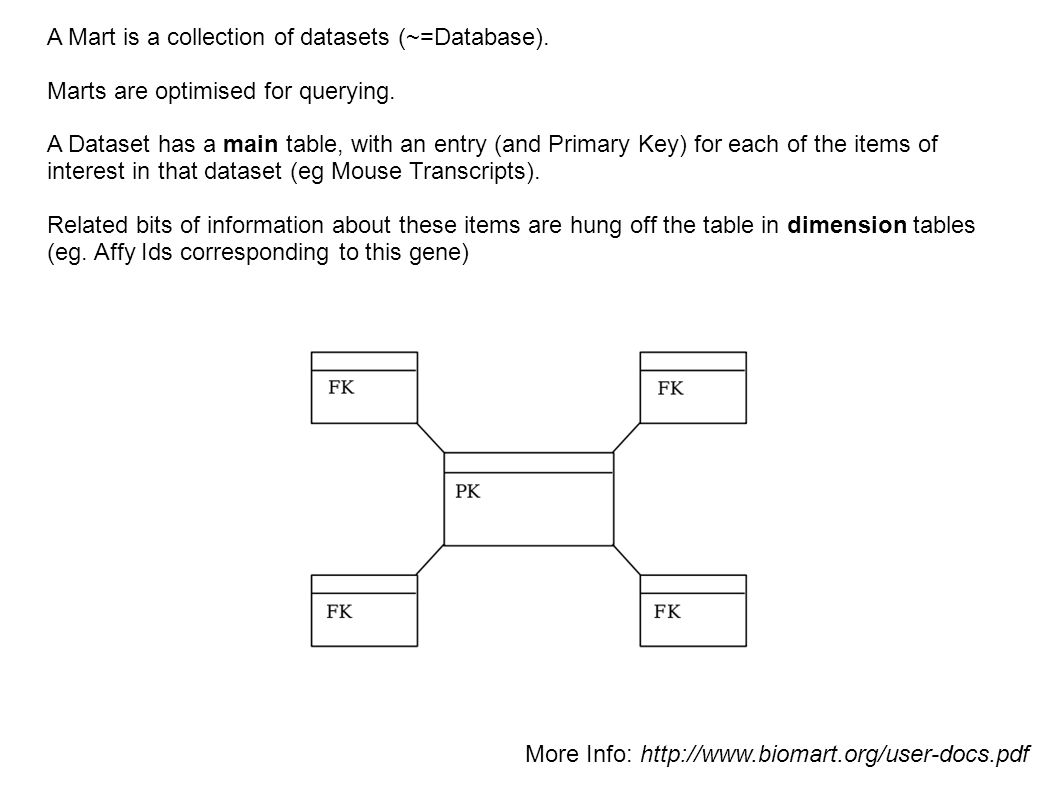 A Mart is a collection of datasets (~=Database).