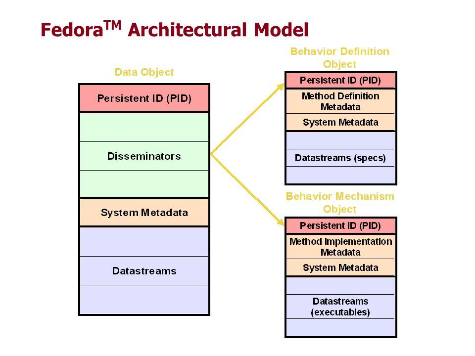 FedoraTM Architectural Model