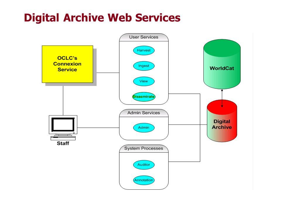 Digital Archive Web Services