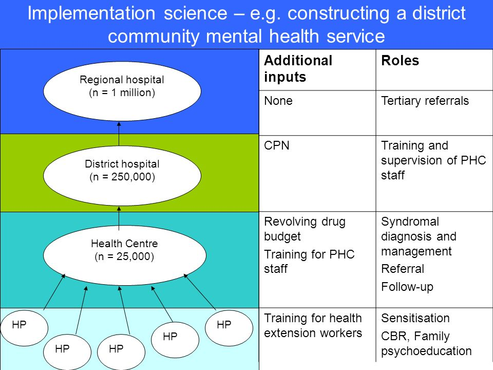 Implementation science – e. g