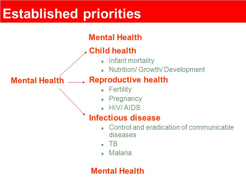 Established priorities
