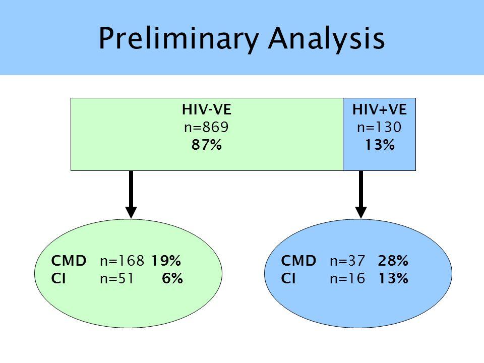 Preliminary Analysis HIV-VE n=869 87% HIV+VE n=130 13% CMD n=168 19%