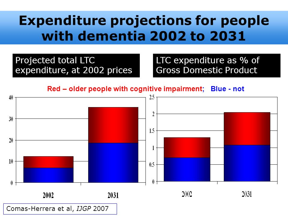 Expenditure projections for people with dementia 2002 to 2031