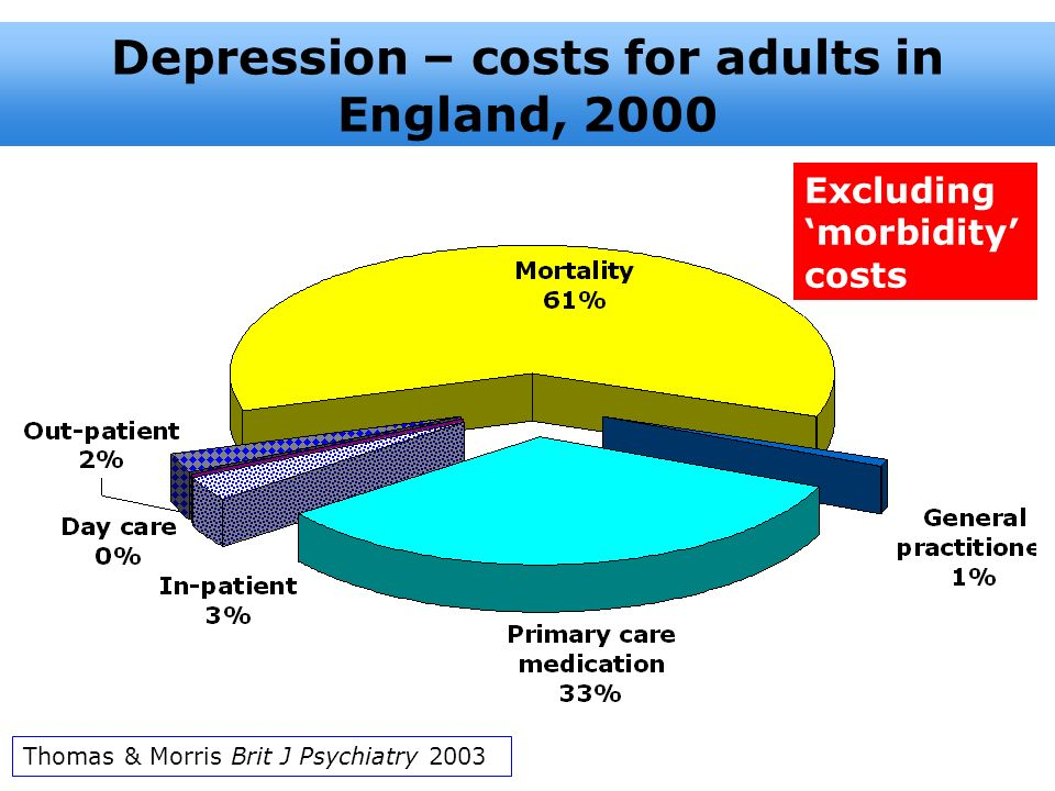 Depression – costs for adults in England, 2000
